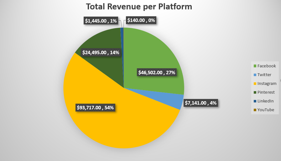 Revenue per Platform, Mimic Social social media marketing simulation