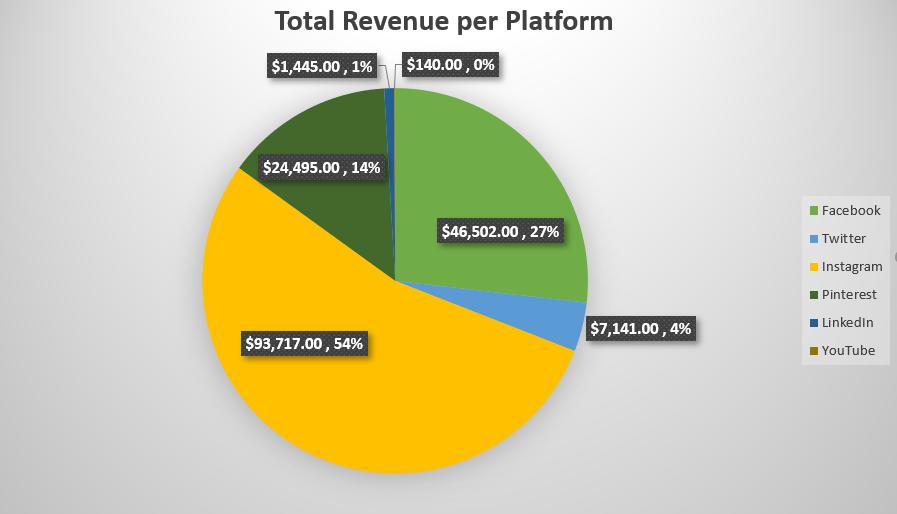 Revenue per Platform, Mimic Social social media marketing simulation